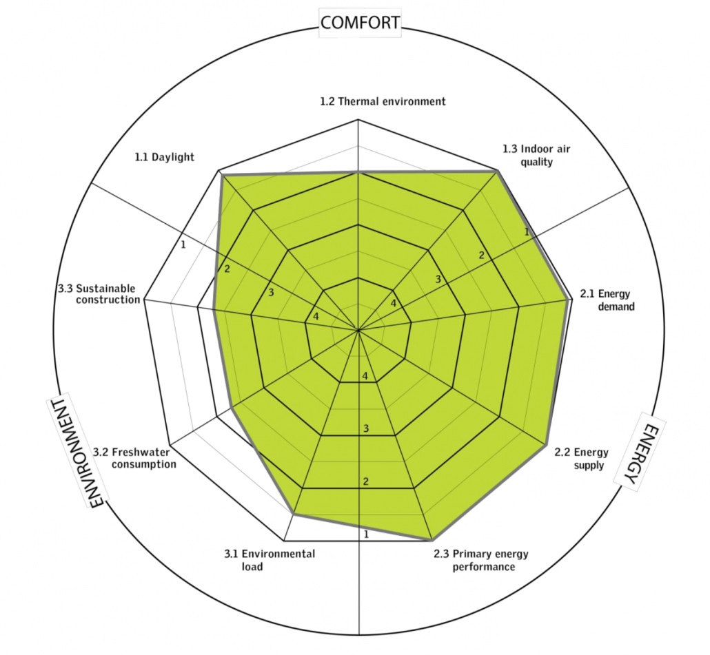 aktivna hiša primer radar diagrama